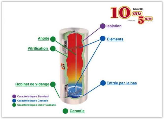 Changement de chauffe eau giant prix et comparatif des for Combien coute un chauffe eau